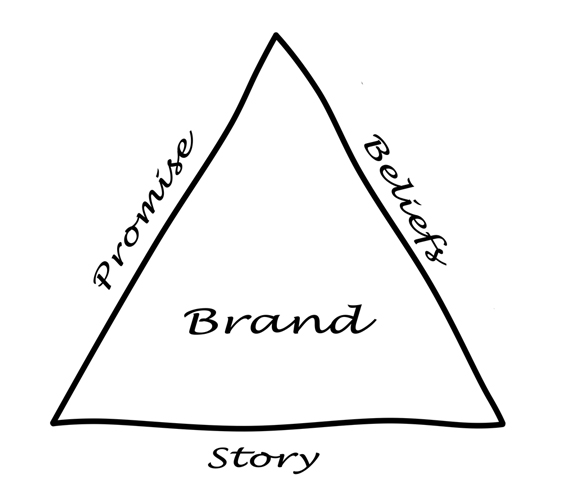 Brand alignment comes from balancing promise, beliefs, and story