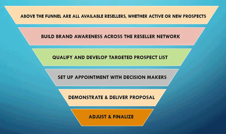 recap of the steps of the sales funnel: available resellers, brand awareness, qualify prospects, set appointment, proposal delivery, finalize