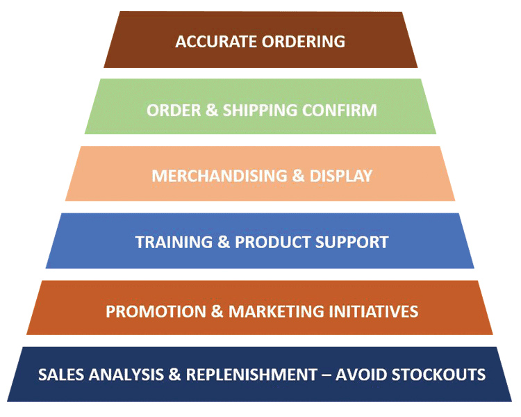 the sales and marketing funnel: ordering, shipping, merchandising, training and support, promotion, analysis and replenishment