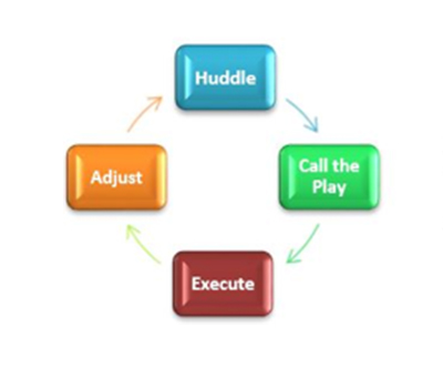 concentric selling diagram showing steps of Huddle, Call the Play, Execute, Adjust