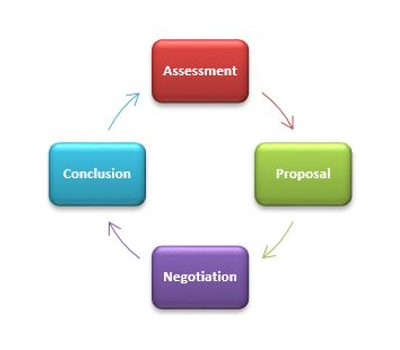concentric selling diagram showing steps of Assessment, Proposal, Negotiation, Conclusion and back to Assessment